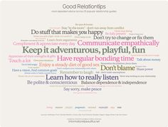 MOST OFTEN GIVEN RELATIONSHIP ADVICE: these phrases are taken from various sources on relationship advice and those phrases that are larger occurred most often within the various sources and the smaller ones were less common. Arguably this is the best relationship advice. I found some that really spoke to me and my marital values. See what speaks to you ...