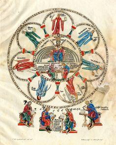 """Illuminations from a 12th century German manuscript """"Hortus Deliciarum"""", c. 1180"""