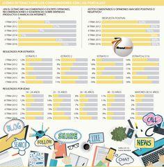 La mayoría de comentarios online son positivos Ecommerce, Being Positive, E Commerce