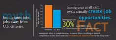 Immigration Myths Busted: Common Myths about Immigration Debunked  Myth: Immigrants take jobs away from U.S. citizens. Fact: Immigrants are 30% more likely than U.S.-born citizens to form new businesses.  (2 of 9 slides; sources on slide 9)  [click on this image to find a brief video and analysis of racialized discourse of immigration in the United States]