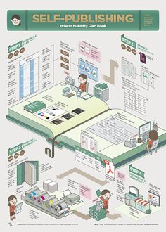 1807 Self-Publishing Infographic Poster on Behance Isometric Art, Isometric Design, Information Visualization, Data Visualization, Information Design, Information Graphics, Book Design, Layout Design, Creative Infographic