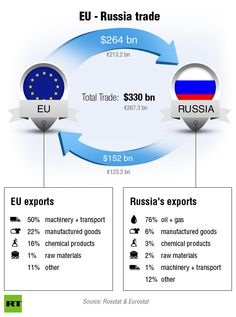 russian exports - Google Search