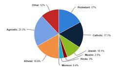 Estudantes ateus e agnósticos de Harvard chegam a 37,9%