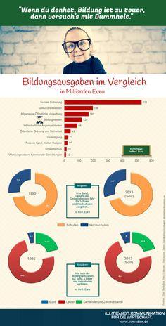 Was Bund, Länder und Gemeinden für Schulen und Hochschulen ausgeben und wie sich die Ausgaben verteilen.