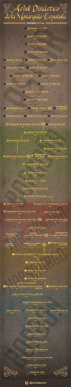 TOUCH esta imagen: Árbol Dinástico de la Monarquía Española by Europa Press
