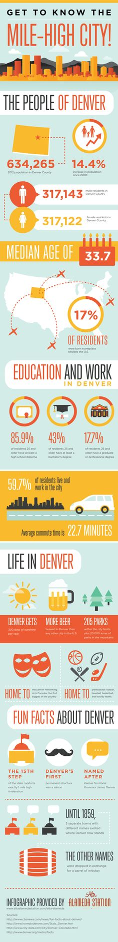 Get to Know the Mile-High City!   #Infographic #Travel #Denver