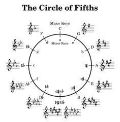 The Circle Of Fifths | Frank Jargstorff's Blog