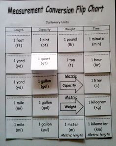 4MD1 and 4MD2 Activity Flip Chart-I use this to help students with conversions. You can find this at... www.teacherspayteachers.com/Product/4th-Grade-Measurement-Worksheets-Activities-and-Center-Cards-4MD1-and-4MD2-680855