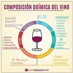 Composición química del vino
