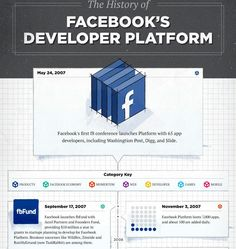 Data Visualization Encyclopedia, Information Technology, Infographics Magazine About Facebook, History Of Facebook, Facebook Developer, Facebook Platform, Information Technology, Data Visualization, App Development, Product Launch