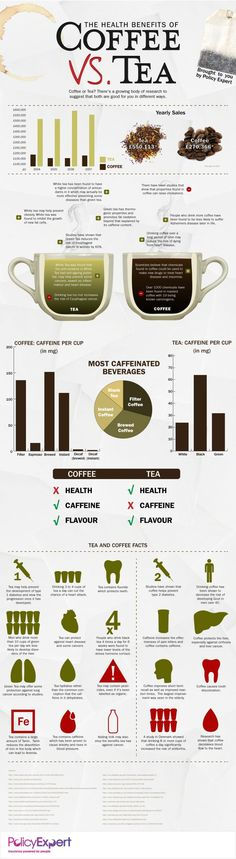 The Coffee Vs. Tea Infographic Lays Out Each Drink's Benefits Side-By-Side | This will help you decide between the two