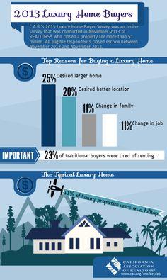 2013 Luxury Home Buyers, Real Estate Sales in California, San Jose Real Estate, Agent, Broker, Realtor