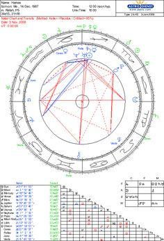 #astrology #hamas