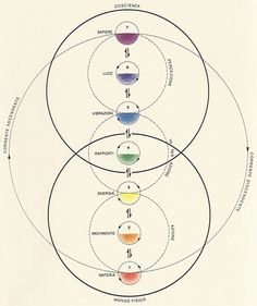 The System of the Chakras « colorsystem