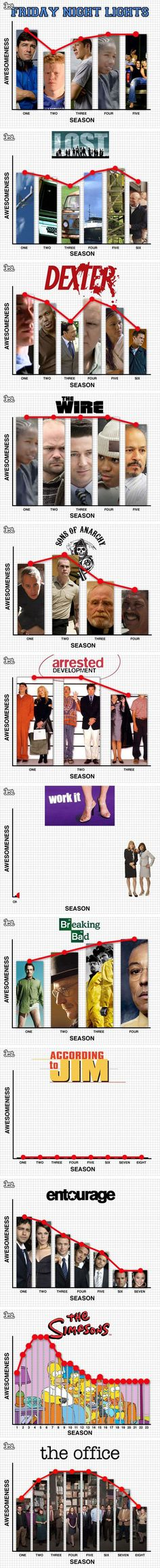 TV show quality by season chart...surprising how accurate...