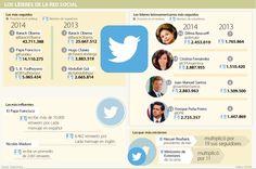 Rousseff, Santos y Peña Nieto ya no están entre los diez más influyentes de Twitter