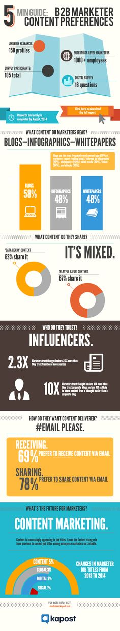 According to new research by kapost that was based on a survey to marketers employed at companies with over 1,000 employees, below is the 5 minute guide to the content preferences of B2B marketers.  | via #BornToBeSocial, Pinterest Marketing | http://borntobesocial.com