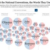APUSH: Interactive Comparison & Contrast of Presidential Convention Speeches