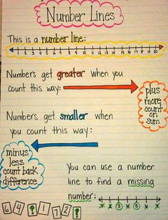 Number Line Anchor Chart - mini lesson for teaching math strategies Math Classroom, Kindergarten Math, Teaching Math, Kids Math, Classroom Decor, Kindergarten Anchor Charts, Teaching Ideas, Math Charts, Math Anchor Charts