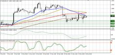 EUR/USD technical analysis for March 26