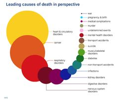 Humans are notoriously bad at assessing risk. It's why someone lights up another cigarette while worrying about getting killed by a terrorist, and why so many of us calmly drive to work everyday but feel nervous getting on a plane. To help people make sense of all this, the UK's National Health Service put together the Atlas of Risk, which we first saw tweeted by Duke University physician Peter Ubel. Here are the leading causes of death in the UK, with larger circles representing more...