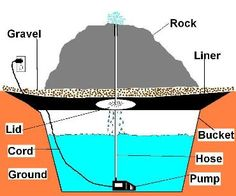 water feature / rock bubbler: how to … rockfountain Rock Fountain, Diy Fountain, Outdoor Water Features, Water Features In The Garden, Stone Fountains, Garden Fountains, Pea Gravel Patio, Cement Patio, Pond Waterfall