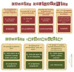 Grados de aceptación de los cambios (obligatorios y recomendados) de la Ortografía.
