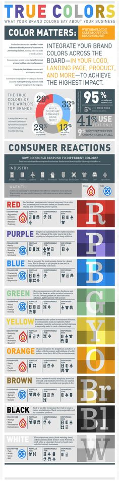 """True Colors: What Your Brand Colors Say About Your Business"" infographic is a handy guide for the branding behind the color choices of graphic designers. Collaborative piece by Column Five and Marketo. Marketing Digital, Graphisches Design, Graphic Design, Print Design, Color Psychology, Le Web, Color Theory, Personal Branding, True Colors"