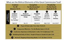 What are the Biblical elements of the Great Commission?