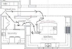 Risultati immagini per u shaped kitchen with corner pantry Kitchen Layout U Shaped, Small U Shaped Kitchens, G Shaped Kitchen, U Shaped House Plans, U Shaped Houses, Kitchen Floor Plans, Kitchen Flooring, Pallet Cupboard Ideas, Corner Kitchen Pantry