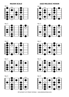 Guitar Scales Charts, Guitar Chords And Scales, Learn Guitar Chords, Music Chords, Guitar Chord Chart, Jazz Guitar, Guitar Tabs Songs, Music Theory Guitar, Guitar Notes