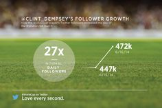 Clint Dempsey's follower growth during the United States v Ghana #WorldCup match yesterday.