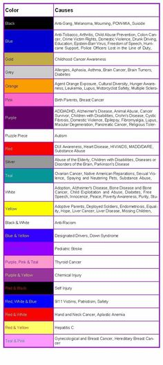 Awareness Ribbons Chart Color and Meaning of Awareness Ribbon