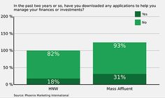 Finance Apps: Who Are the Real Power Users? | Financial Planning