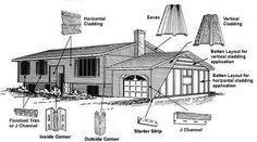 Home Cladding   House Cladding   DIY Cladding