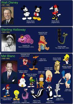 22 Best Voiceover Actors Images The Voice Famous Cartoons Voice