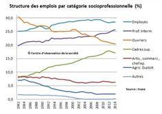L'évolution des catégories socioprofessionnelles en France 1982-2014 (source INSEE )