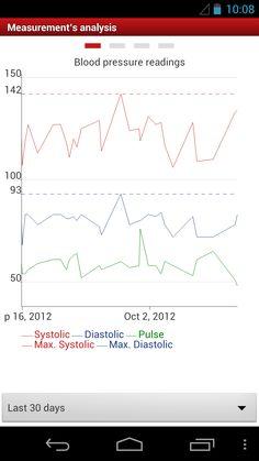 Blood Pressure Companion V1.2 https://play.google.com/store/apps/details?id=de.medando.bloodpressurecompanion