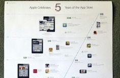 Apple celebra los 5 años de la App Store con una infografía