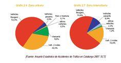 Accidentes segun tipu de vehiculos