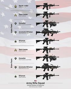 'Weapons of the US Army Rifle Squad Poster by nothinguntried Military Police, Military Weapons, Weapons Guns, Guns And Ammo, Military Aircraft, Military Equipment, Military History, Us Army, Armed Forces