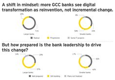 EY – GCC banks and change