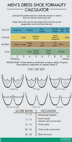Men's Dress Shoe Formality Calculator #Style #Fashion #Menswear Re-pinned by www.avacationrental4me.com