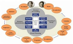 SLCM (Student Life Cycle Management) - ERP Solutions