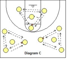 Basketball Drills - Zone Defense Drills, the Coach's Clipboard Basketball Coaching and Playbook Basketball Tricks, Basketball Practice, Basketball Plays, Basketball Workouts, Coaching Volleyball, Basketball Pictures, Basketball Coach, Basketball Legends, Basketball Uniforms