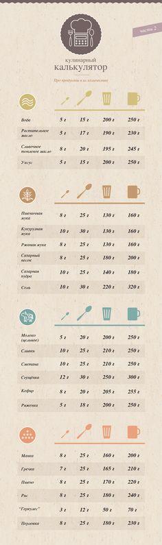 кулинарный калькулятор инфографика