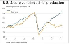 US VS Euroland INDUSTRIAL PRODUCTION