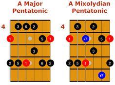 mixolydian pentatonic scale 1