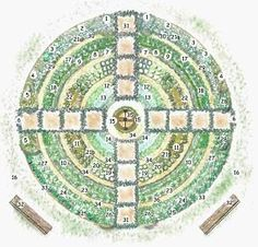 vegetablegardendesignsandlayouts Vegetable Garden Layout