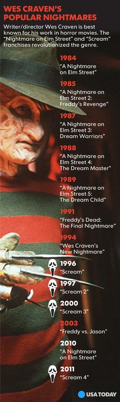 Horror director Wes Craven dies at 76 It is implied here that Wes created all the Nightmare-movies. Wes wrote and directed the first Nightmare from co-wrote and produced Nightmare 3 . Nightmare Movie, New Nightmare, Nightmare On Elm Street, Halloween Movies, Halloween Horror, Scary Movies, Freddy Krueger, Freddy's Revenge, Wes Craven
